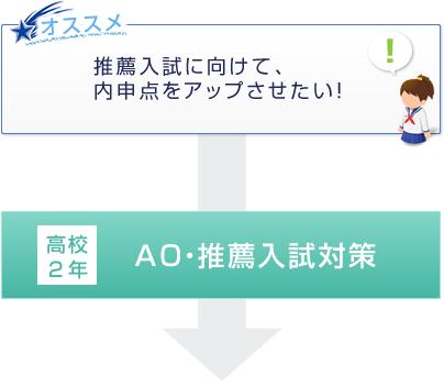 推薦入試に向けて、内申点をアップさせたい! → 高校2年 AO・推薦入試対策